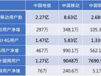 中国移动固网宽带用户净增240万户 中国移动宽带用户数